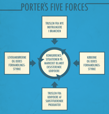 Porter's five forces (konkurrenceanalyse)
