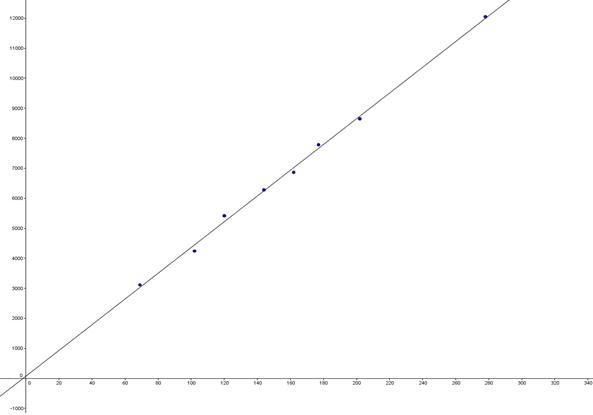 Lineær funktion | Matematik formelsamling